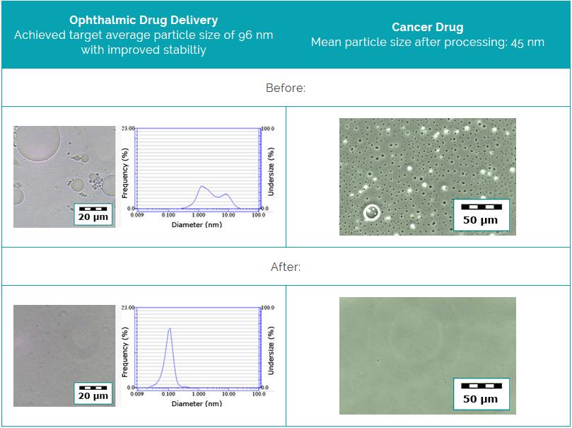 nanomemulsions pharmaceutiques